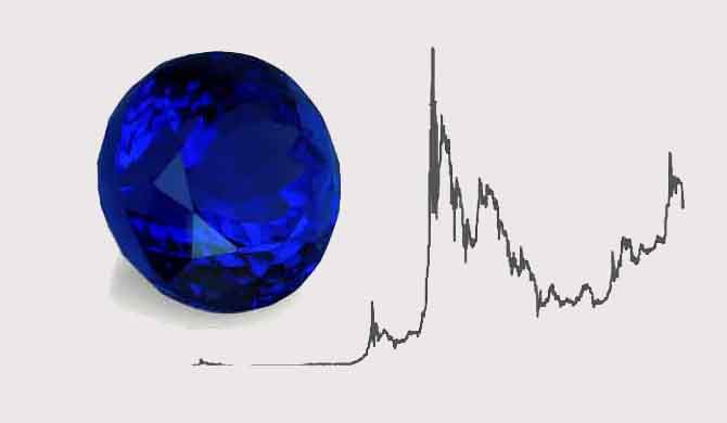 Tanzanite Prices & Value - For 2019 and A Historical Perspective